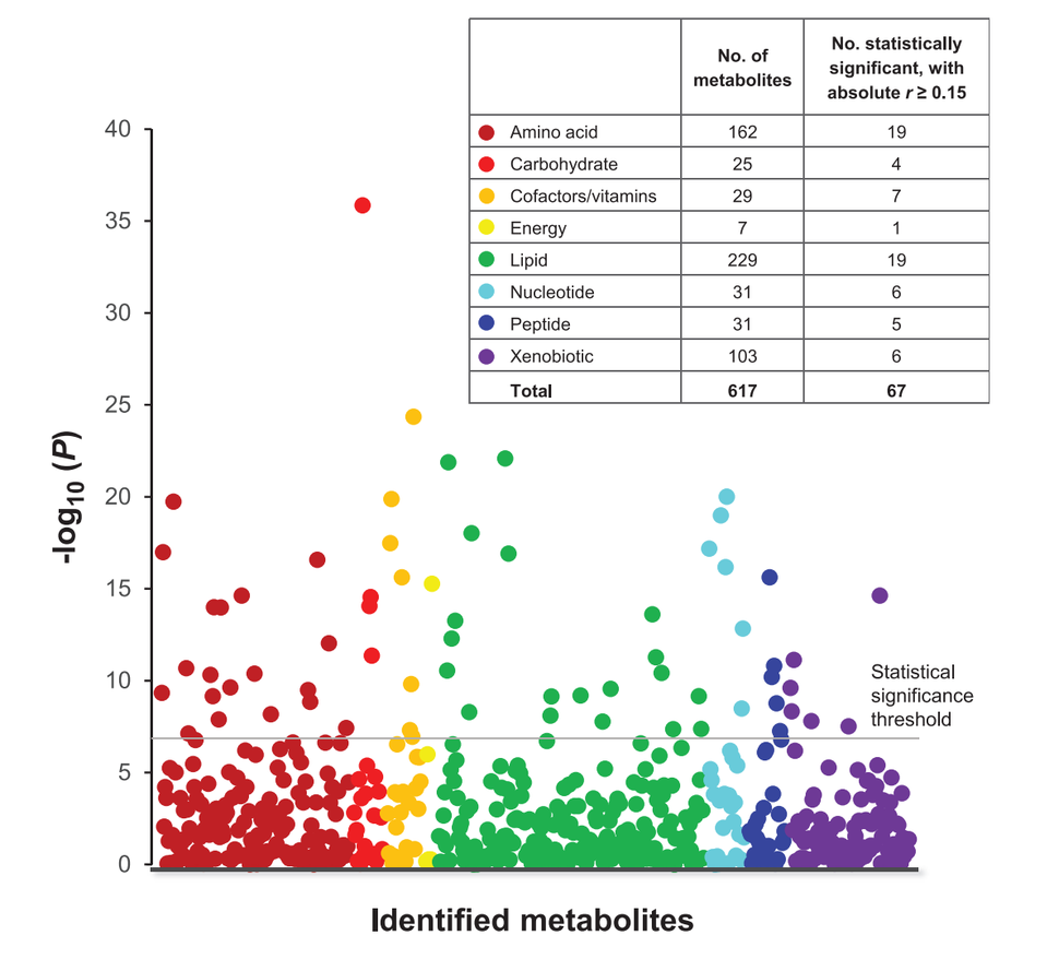 Manhattan plot with Identified metabolites on the X-axis and -log10(P) on the Y-axis indicating metabolites significantly associated with body mass index and breast cancer. Types of metabolites shown are amino acids, carbohydrates, cofactors/vitamins, energy, lipid, nucleotide, peptide, xenobiotics