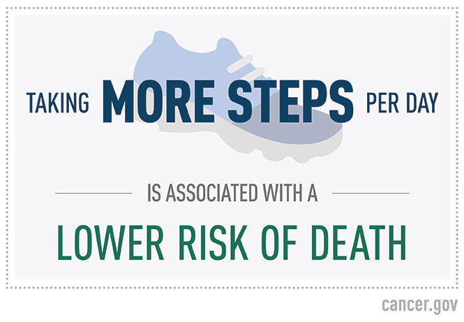 Taking more steps per day is associated with lower risk of death.