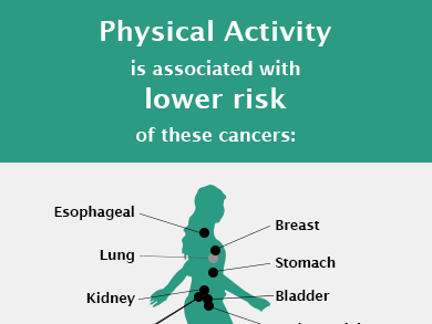 Physical Activity, Sedentary Behavior, and Cancer Risk. Physical Activity is associated with lower risk of these cancers: Esophageal, Breast, Lung, Stomach, Kidney, Bladder, Colorectal, Endometrial. Sedentary Behavior is associated with higher risk of these cancers: Lung, Colorectal, Endometrial. Citation: Patel et al. Medicine and Science in Sports and Exercise, 2019.